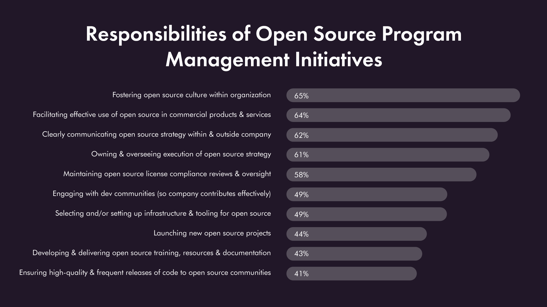 responsibilities of open-source