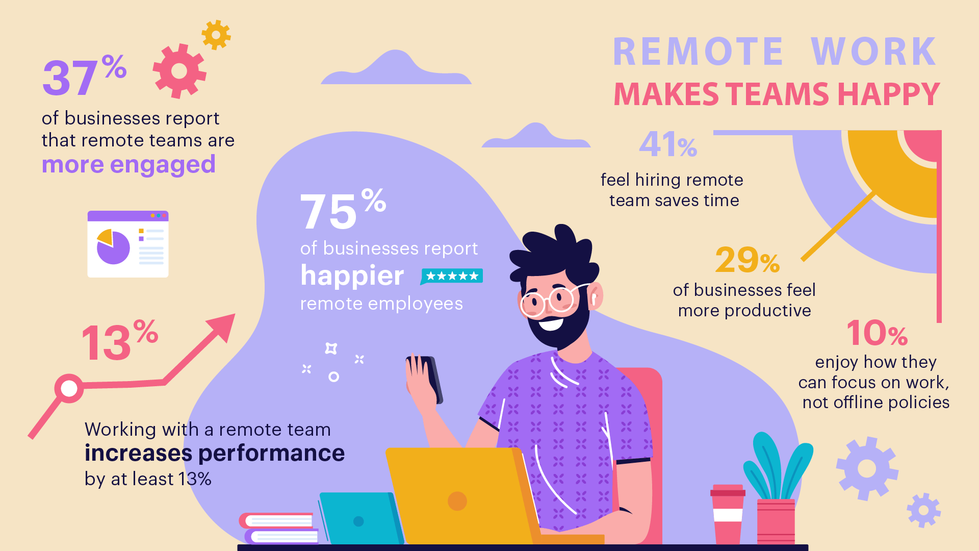 remote team success stats