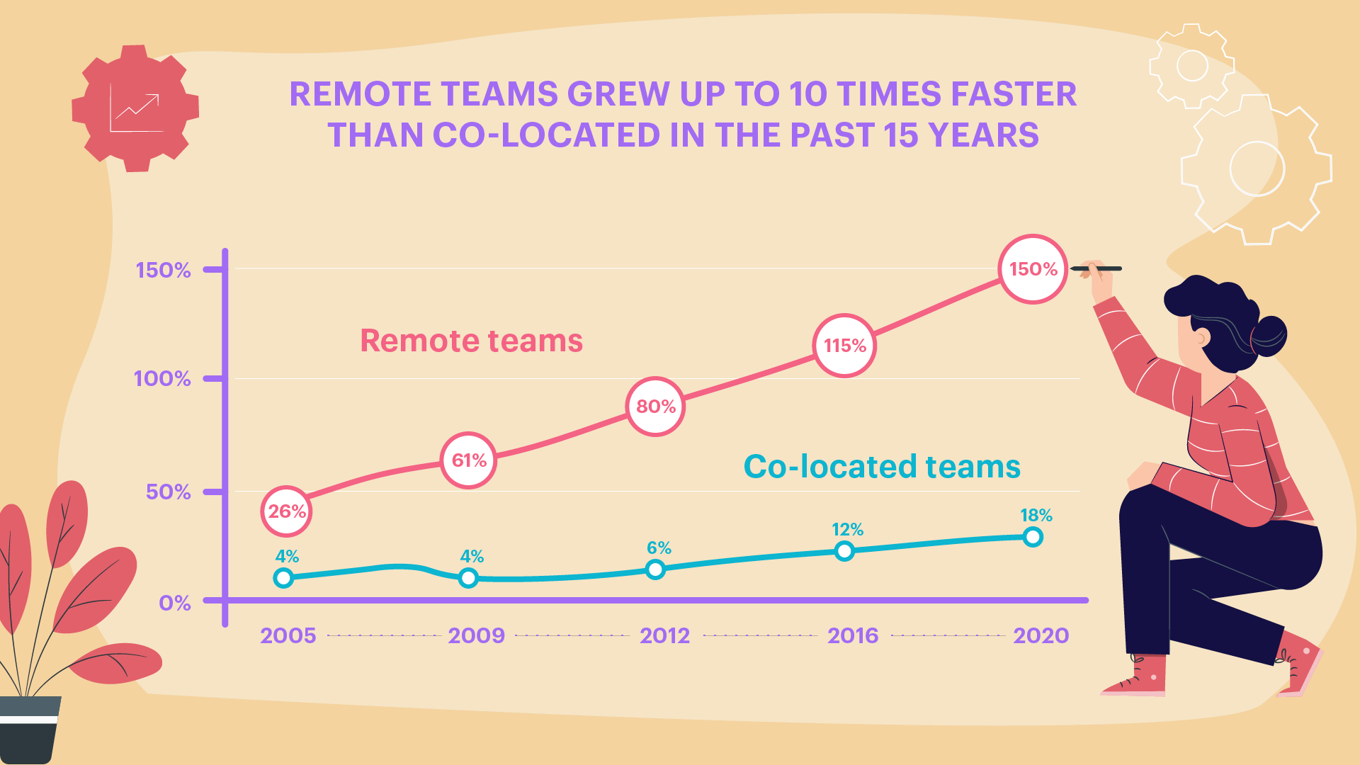 remote teams growth